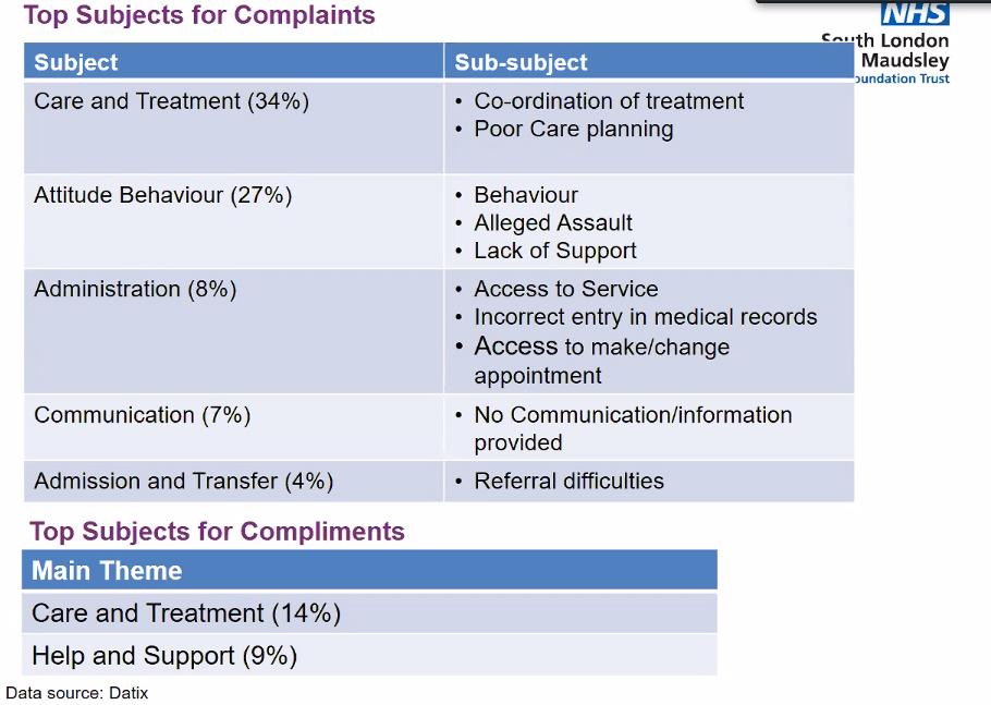 complaints presentation -2